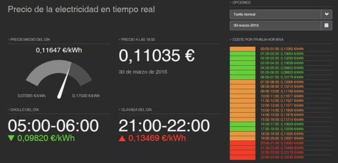 Sistema tarificación horaria de la luz blog menoswatios